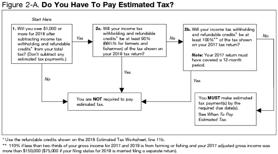 Estimated Tax Flowchart